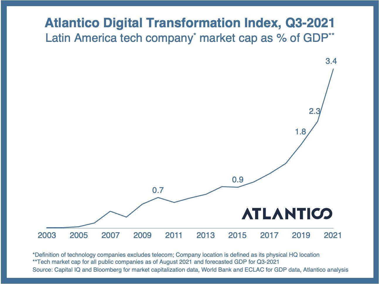 Atlantico Digital Transformation Index 2021 LatAm.